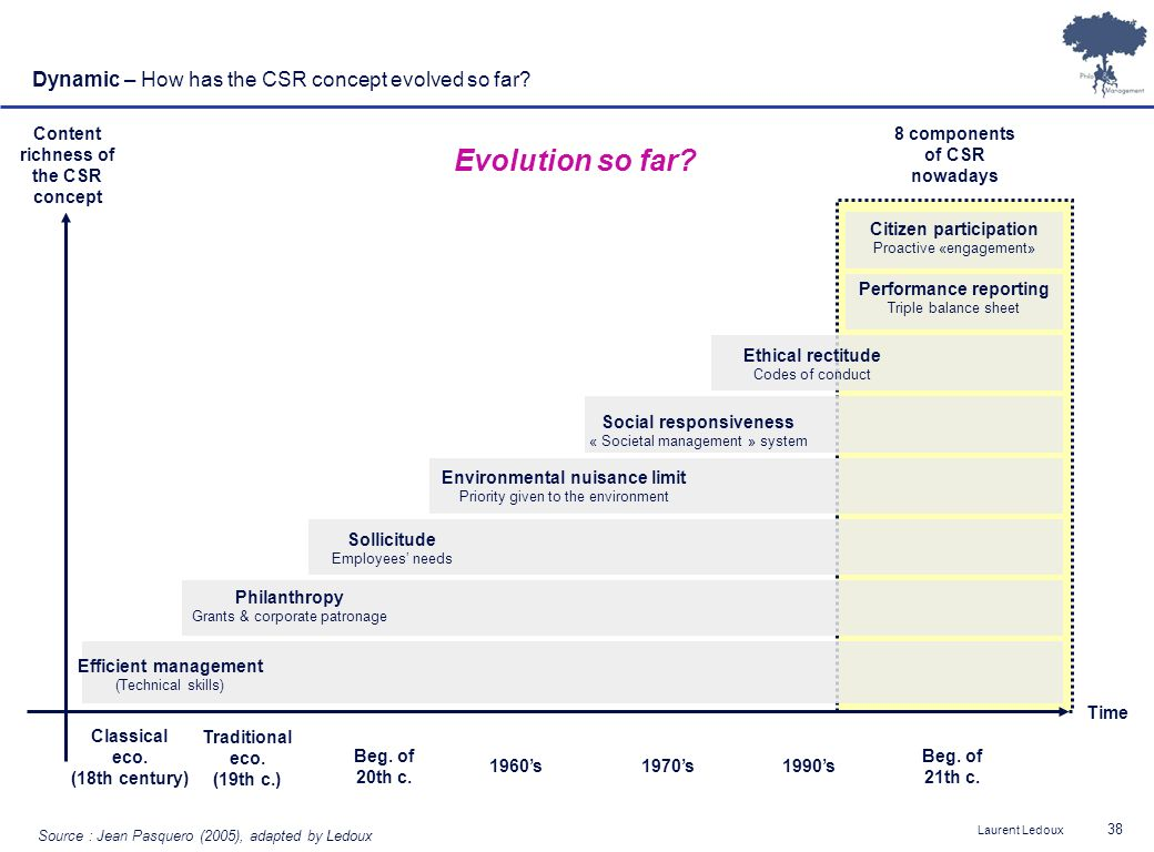 Evolution so far Dynamic – How has the CSR concept evolved so far