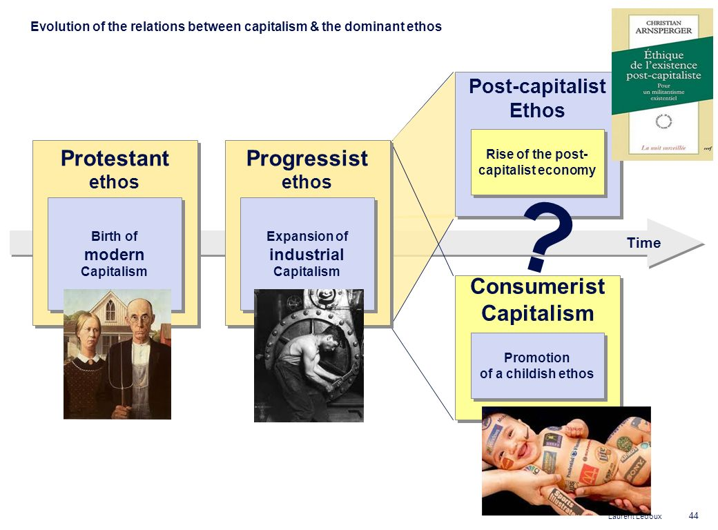 Rise of the post-capitalist economy Expansion of industrial Capitalism