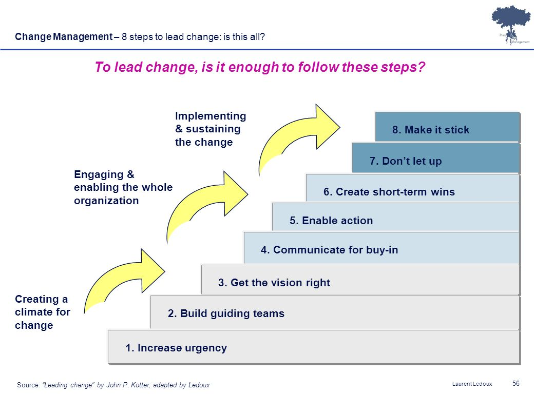 To lead change, is it enough to follow these steps