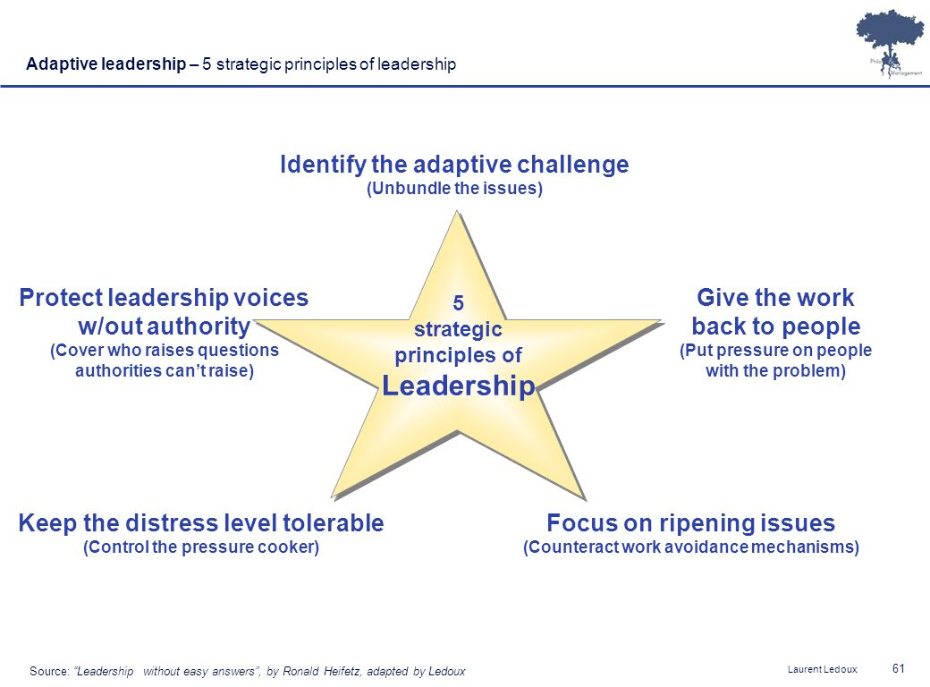 Leadership Identify the adaptive challenge