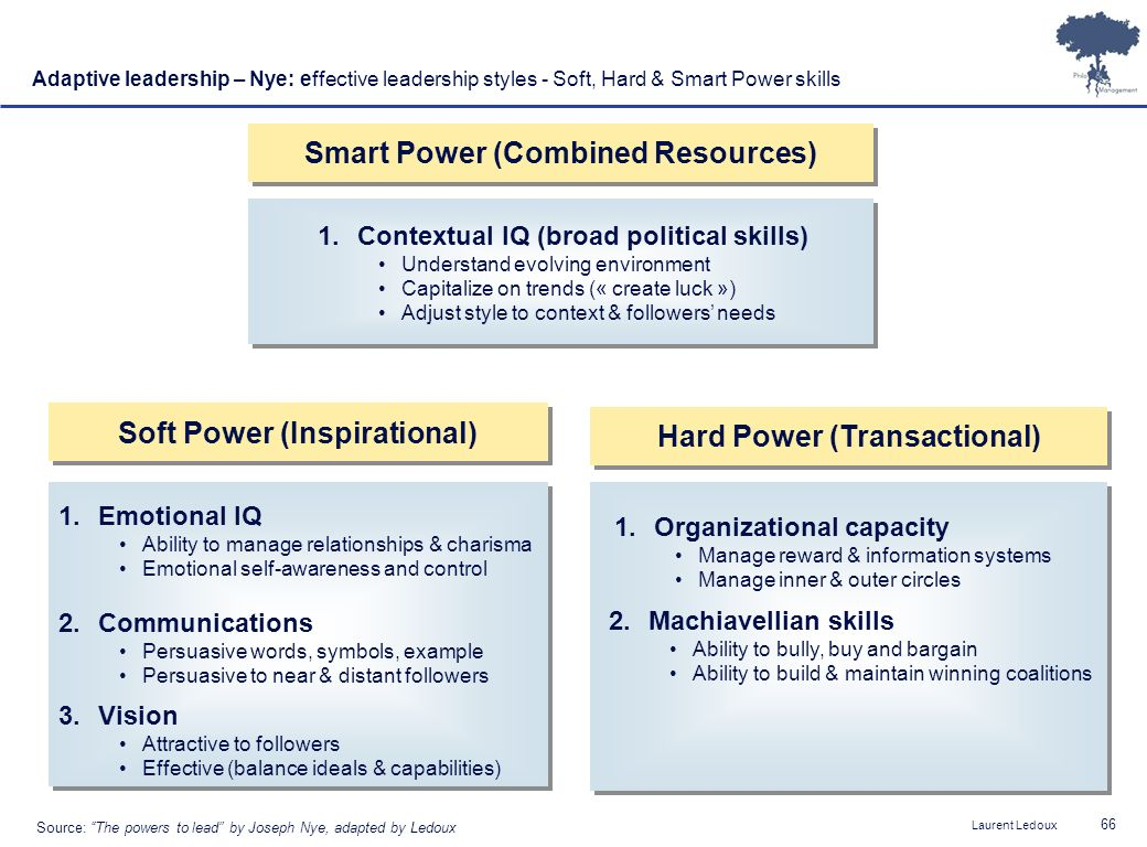 Smart Power (Combined Resources)