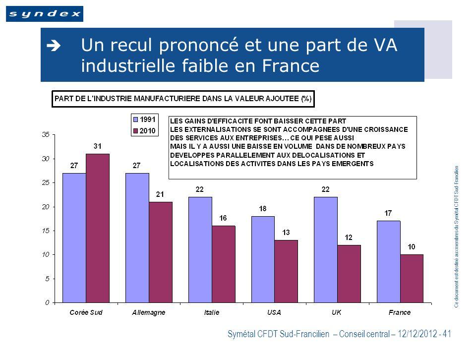 Un recul prononcé et une part de VA industrielle faible en France