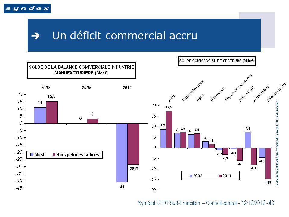 Un déficit commercial accru
