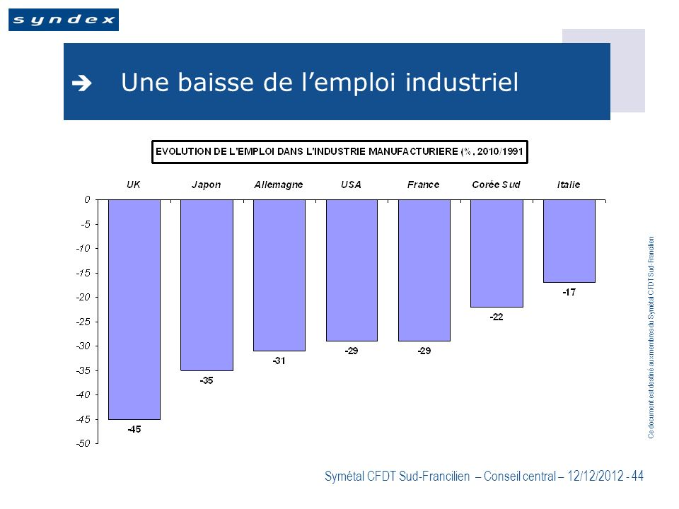 Une baisse de l'emploi industriel