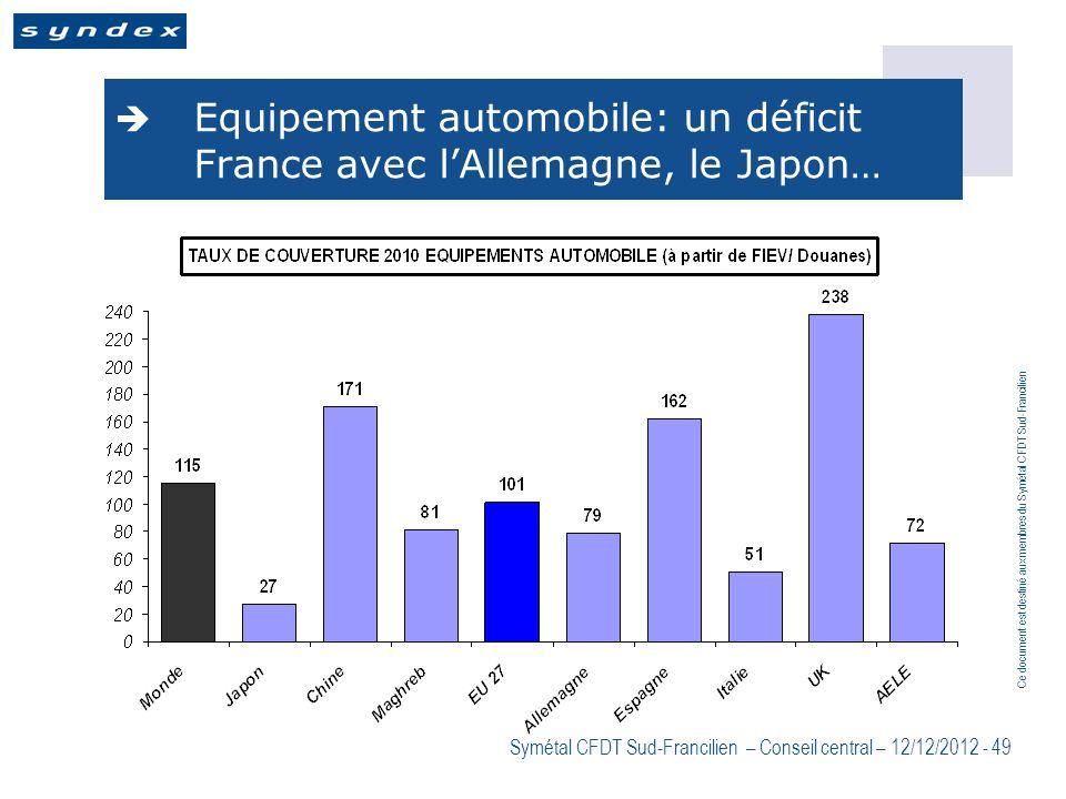 Equipement automobile: un déficit France avec l'Allemagne, le Japon…