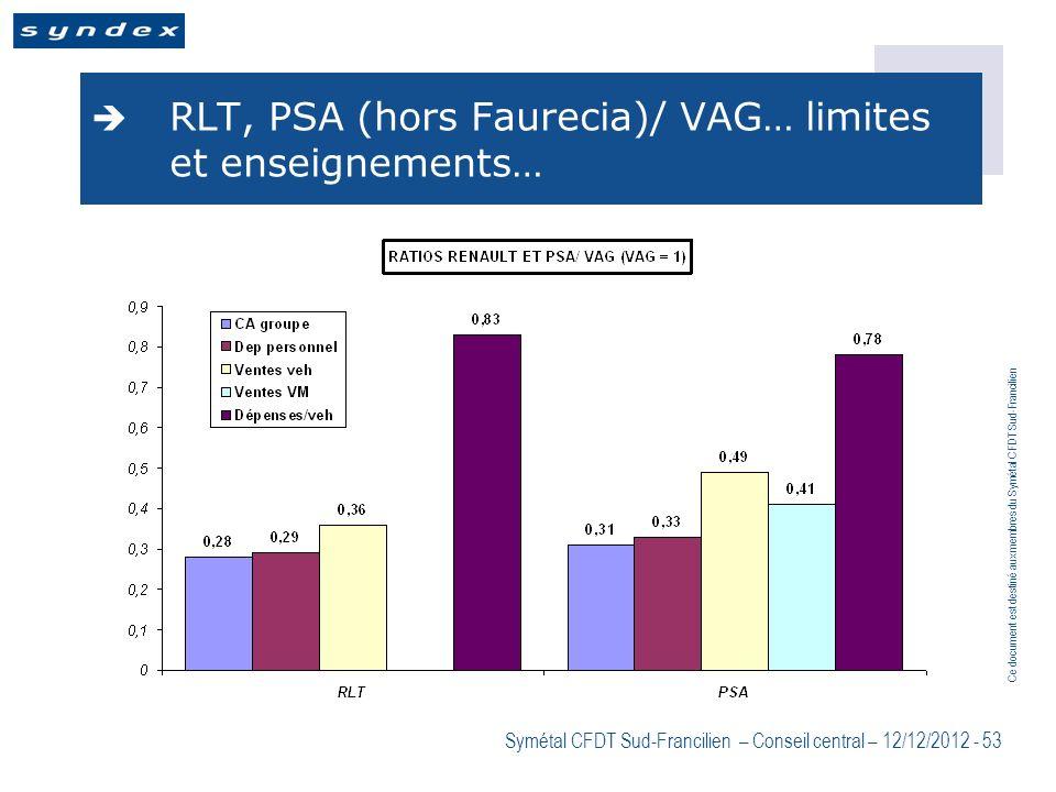 RLT, PSA (hors Faurecia)/ VAG… limites et enseignements…