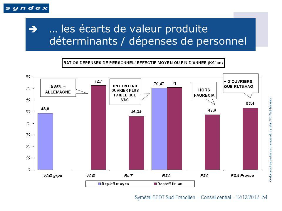 … les écarts de valeur produite déterminants / dépenses de personnel