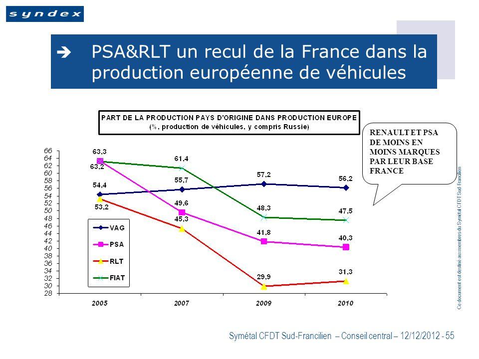 PSA&RLT un recul de la France dans la production européenne de véhicules