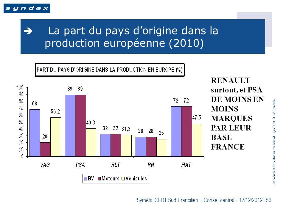 La part du pays d'origine dans la production européenne (2010)