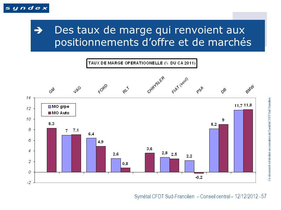 Des taux de marge qui renvoient aux positionnements d'offre et de marchés