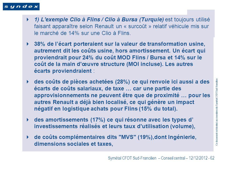 1) L exemple Clio à Flins / Clio à Bursa (Turquie) est toujours utilisé faisant apparaître selon Renault un « surcoût » relatif véhicule mis sur le marché de 14% sur une Clio à Flins.