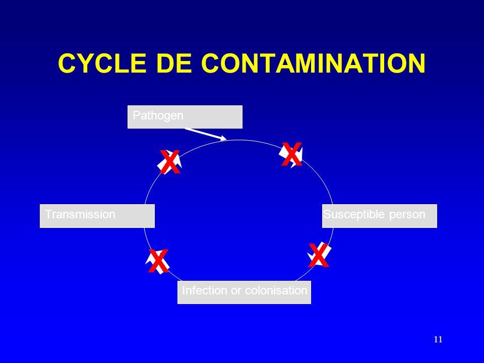 CYCLE DE CONTAMINATION