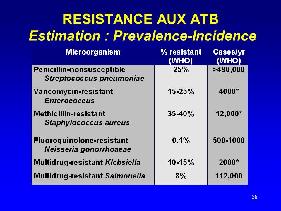 RESISTANCE AUX ATB Estimation : Prevalence-Incidence