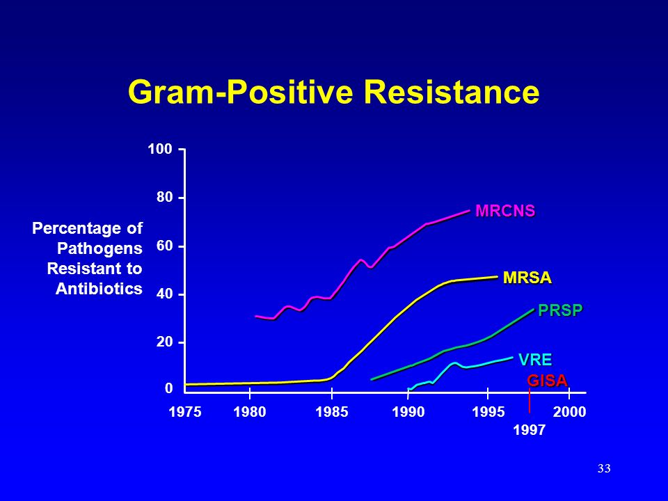 Gram-Positive Resistance