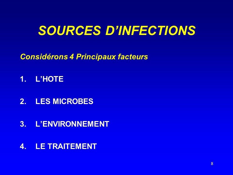 SOURCES D'INFECTIONS Considérons 4 Principaux facteurs L'HOTE