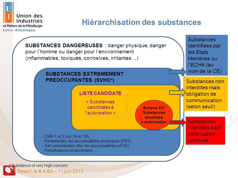 Hiérarchisation des substances