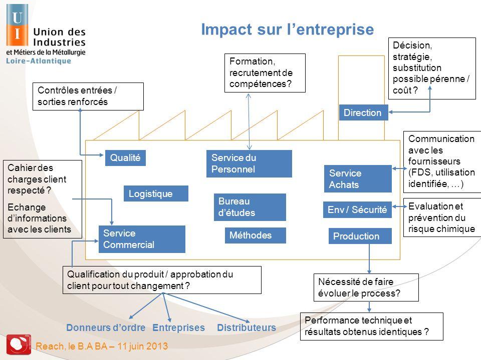 Impact sur l'entreprise