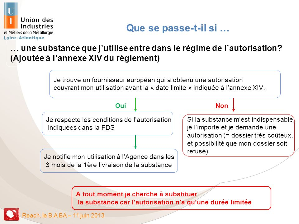 Que se passe-t-il si … … une substance que j'utilise entre dans le régime de l'autorisation (Ajoutée à l'annexe XIV du règlement)