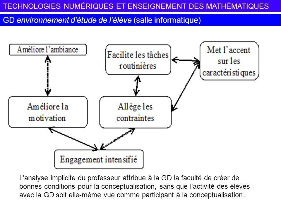 GD environnement d'étude de l'élève (salle informatique)