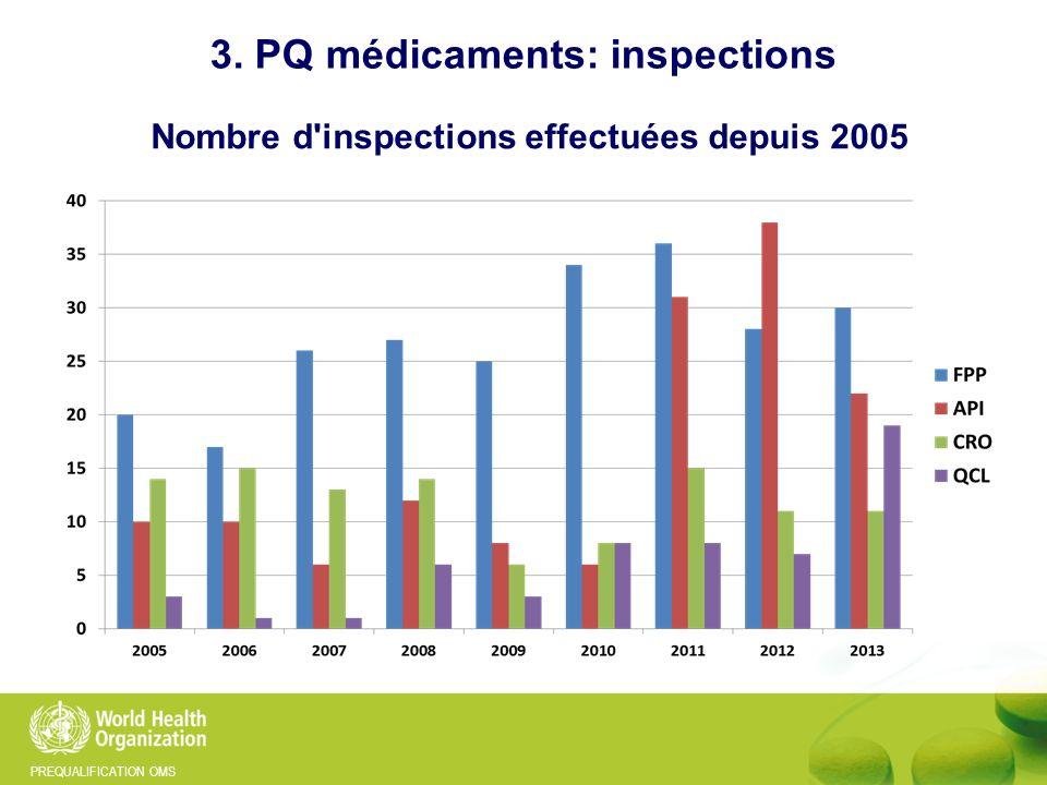3. PQ médicaments: inspections