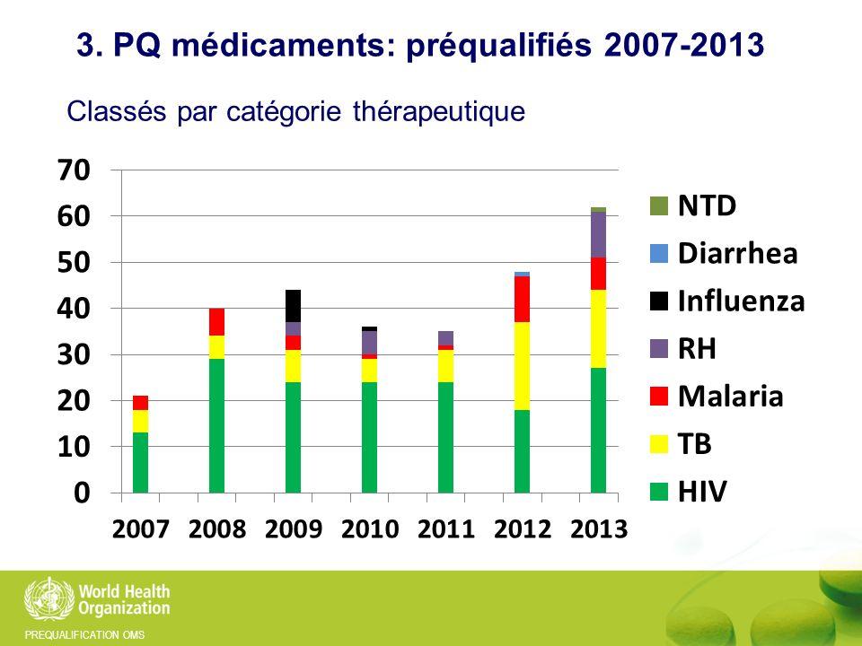 3. PQ médicaments: préqualifiés 2007-2013