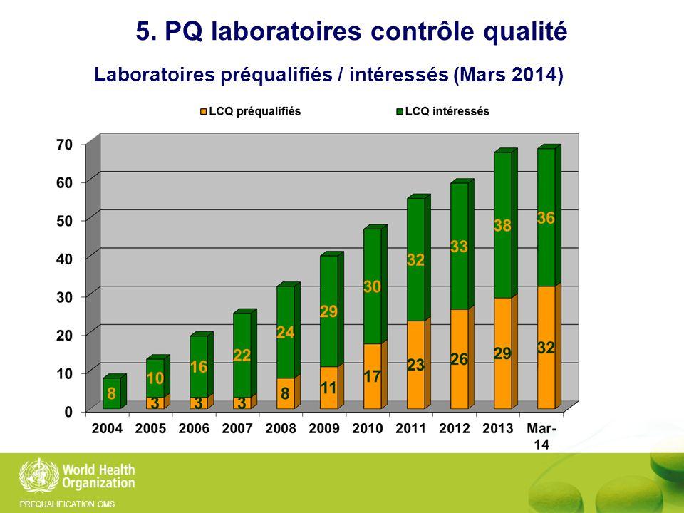 5. PQ laboratoires contrôle qualité