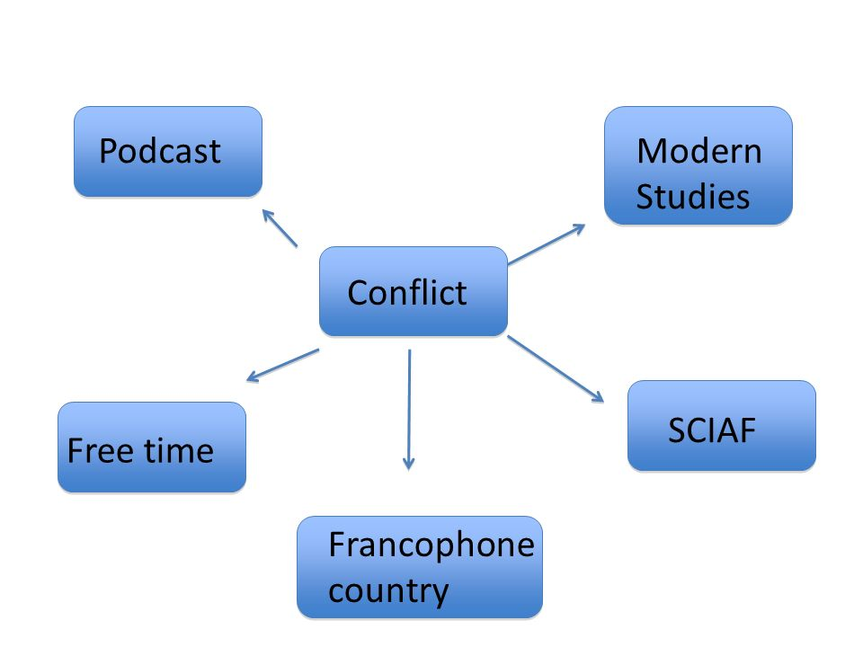Podcast Modern Studies Conflict SCIAF Free time Francophone country