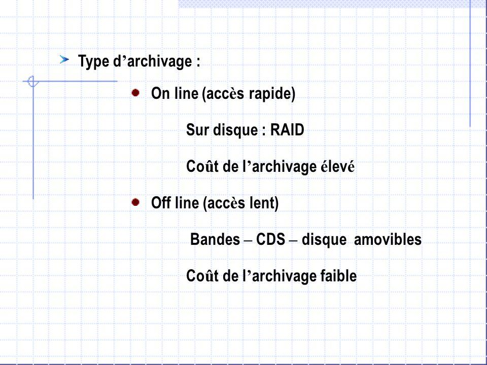 Type d'archivage : On line (accès rapide) Sur disque : RAID. Coût de l'archivage élevé. Off line (accès lent)