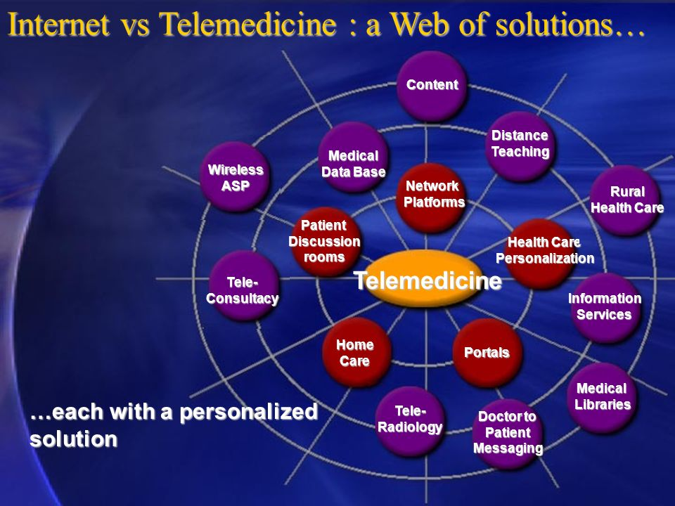 Internet vs Telemedicine : a Web of solutions…