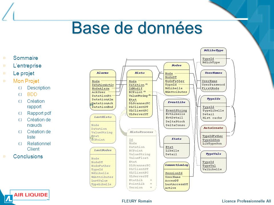 Base de données Sommaire L'entreprise Le projet Mon Projet Conclusions