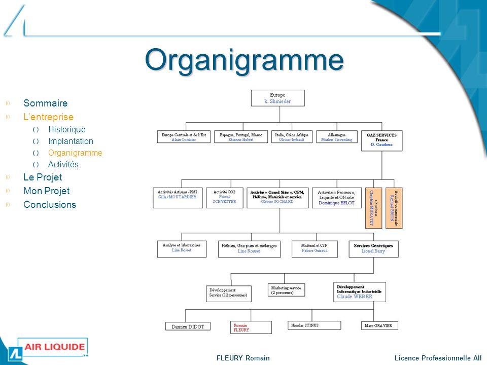 Organigramme Sommaire L'entreprise Le Projet Mon Projet Conclusions
