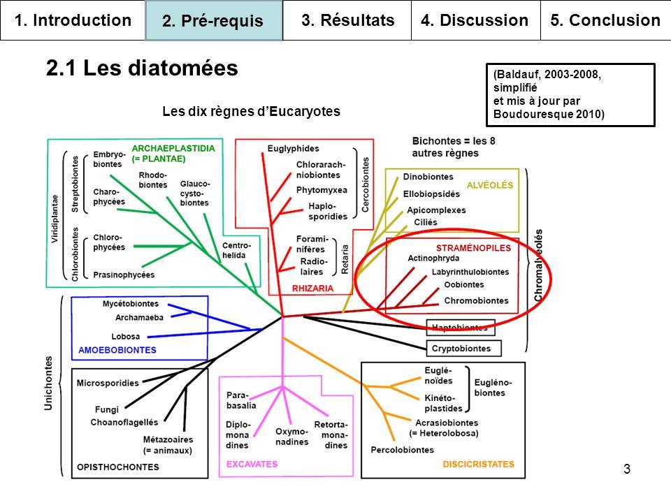 2.1 Les diatomées 1. Introduction 2. Pré-requis 3. Résultats