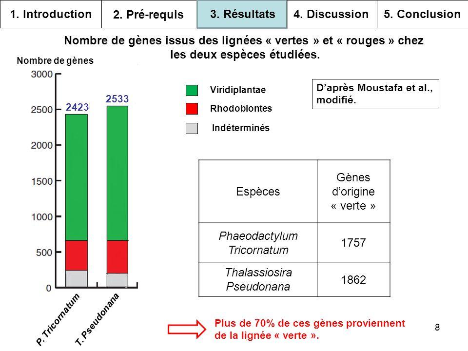 Nombre de gènes issus des lignées « vertes » et « rouges » chez