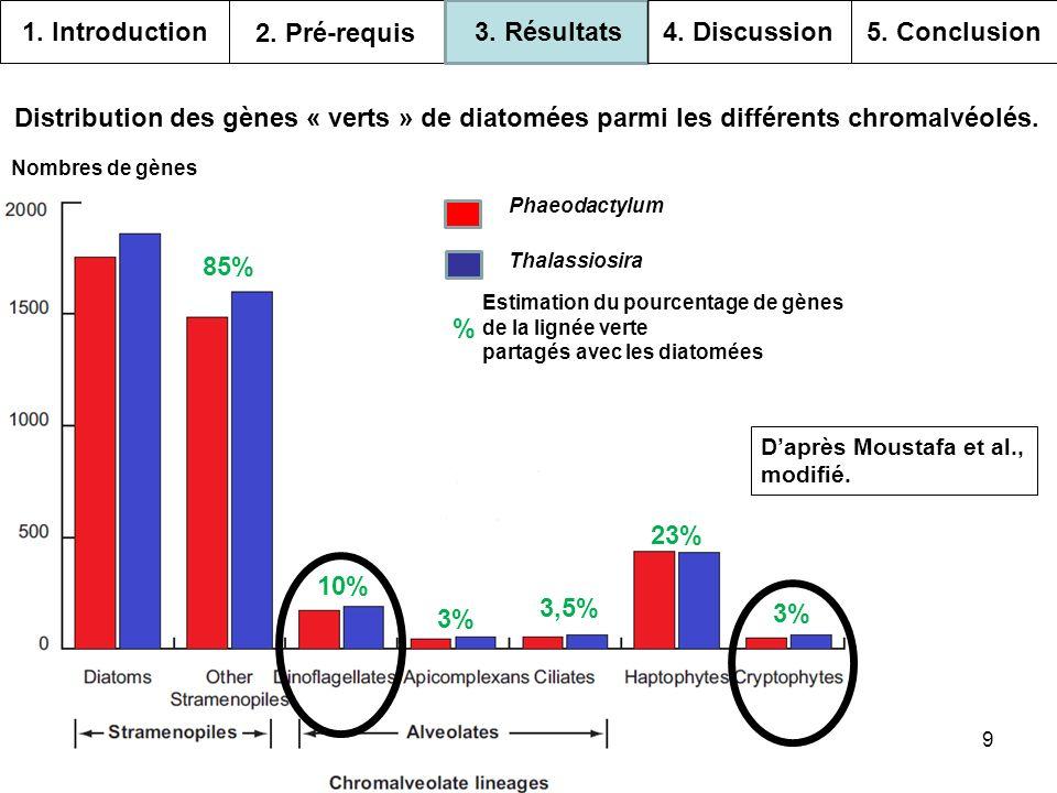 1. Introduction 2. Pré-requis 3. Résultats 4. Discussion 5. Conclusion