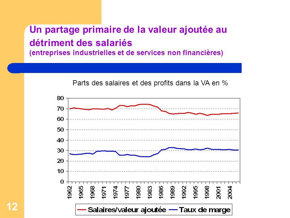 Un partage primaire de la valeur ajoutée au détriment des salariés (entreprises industrielles et de services non financières)