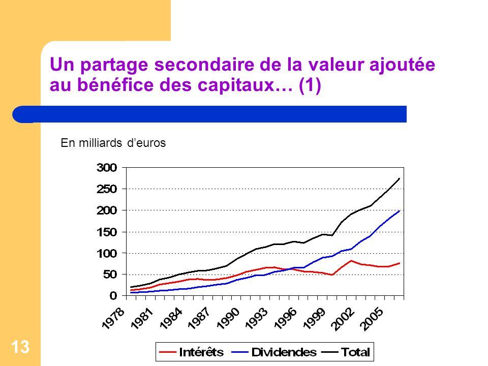 Un partage secondaire de la valeur ajoutée au bénéfice des capitaux… (1)