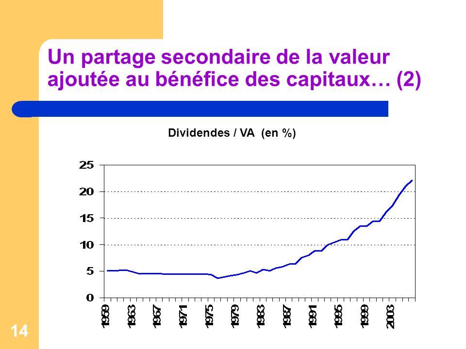Un partage secondaire de la valeur ajoutée au bénéfice des capitaux… (2)