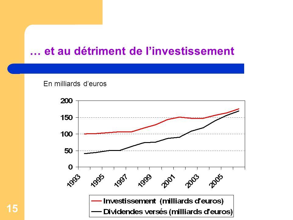 … et au détriment de l'investissement
