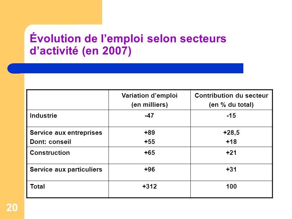 Évolution de l'emploi selon secteurs d'activité (en 2007)