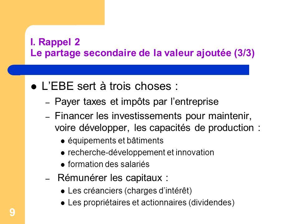 I. Rappel 2 Le partage secondaire de la valeur ajoutée (3/3)