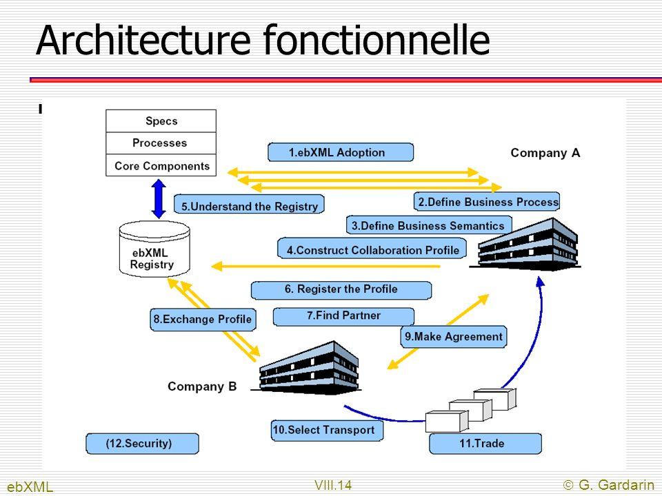 Architecture fonctionnelle