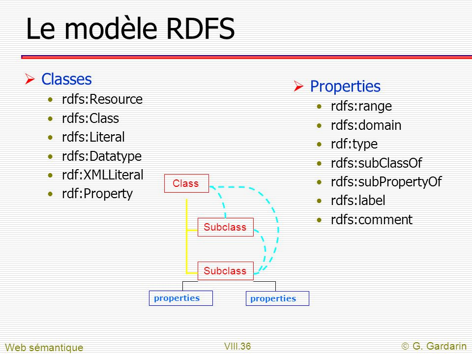 Le modèle RDFS Classes Properties rdfs:Resource rdfs:range rdfs:Class