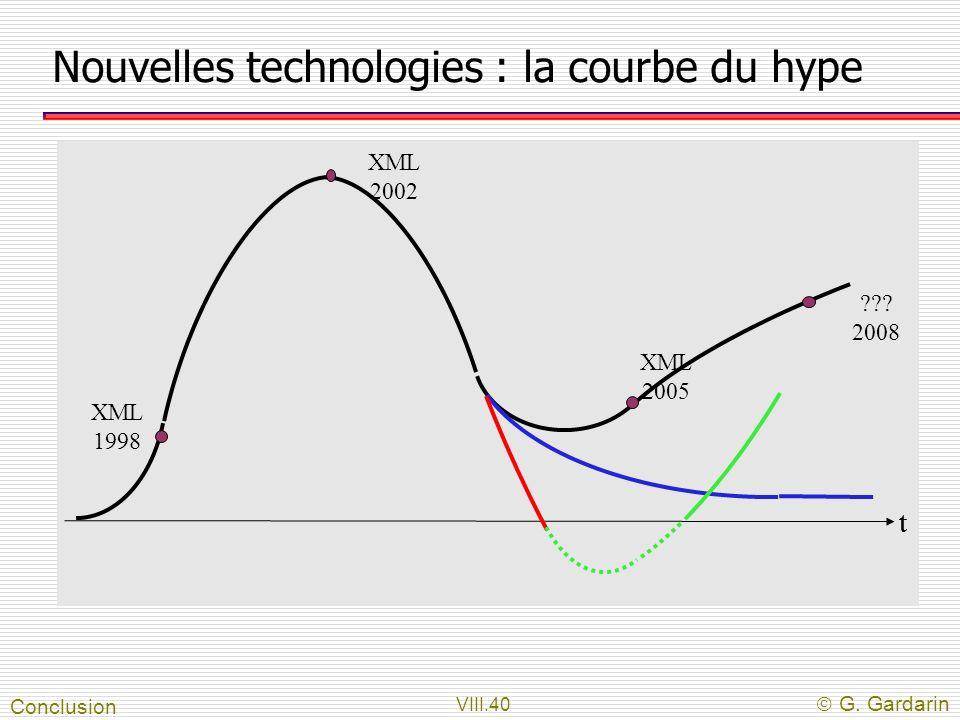 Nouvelles technologies : la courbe du hype