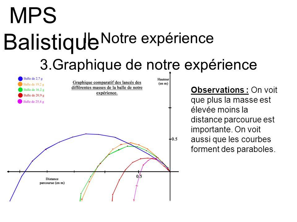 3.Graphique de notre expérience