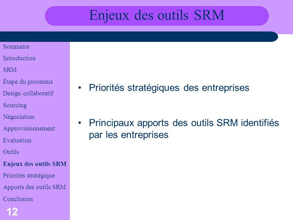 Enjeux des outils SRM Priorités stratégiques des entreprises
