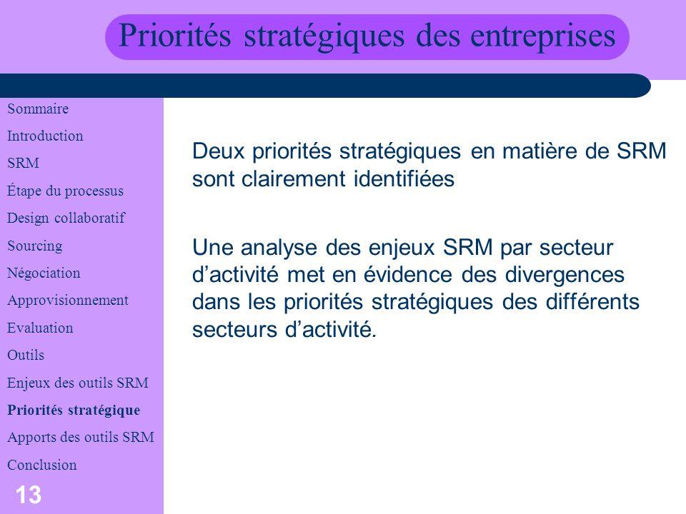 Priorités stratégiques des entreprises
