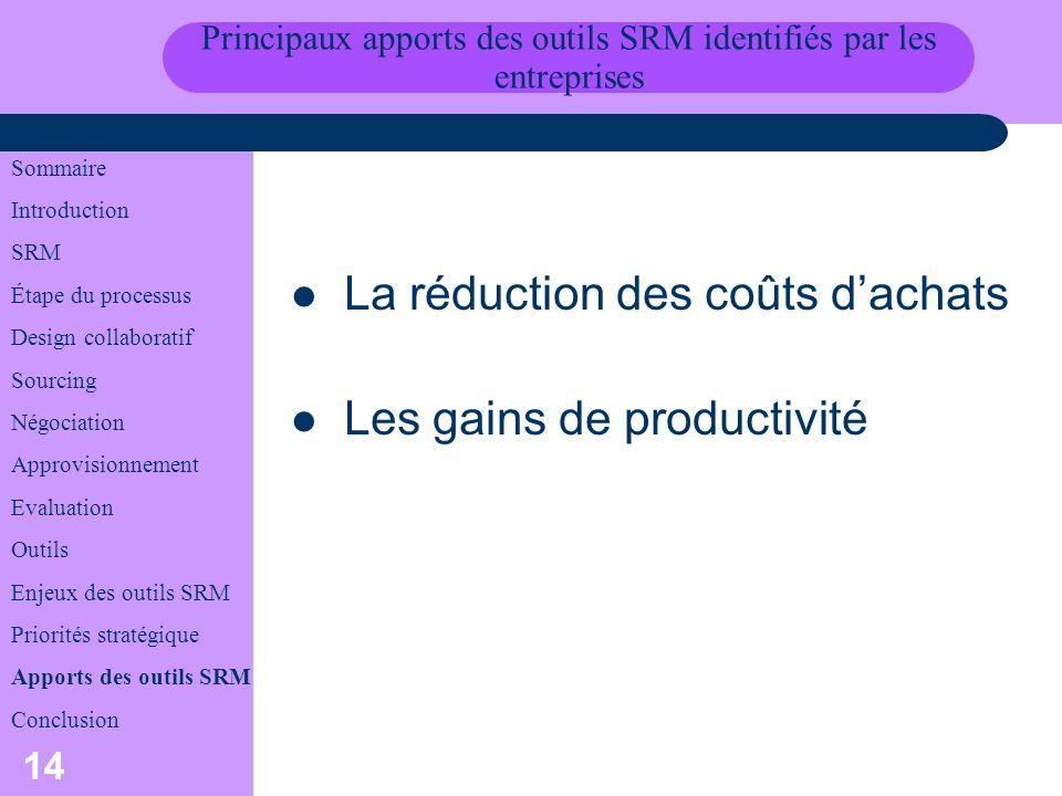 Principaux apports des outils SRM identifiés par les entreprises