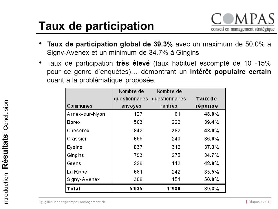 31/03/2017 Taux de participation. Taux de participation global de 39.3% avec un maximum de 50.0% à Signy-Avenex et un minimum de 34.7% à Gingins.
