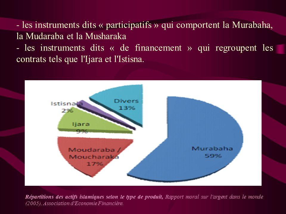 les instruments dits « participatifs » qui comportent la Murabaha, la Mudaraba et la Musharaka