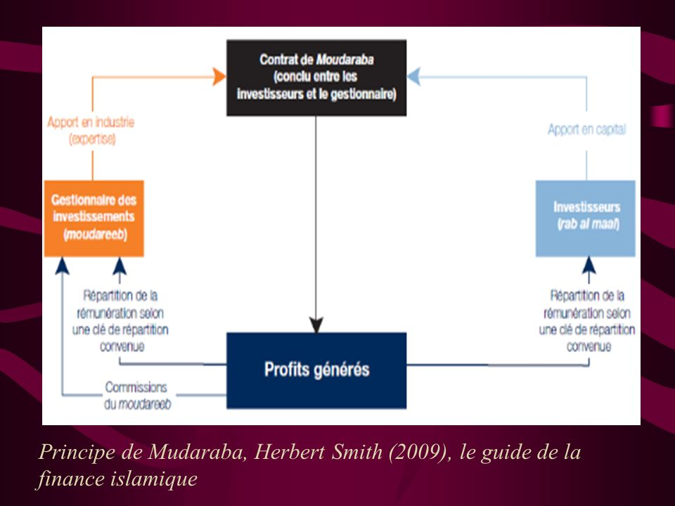 Principe de Mudaraba, Herbert Smith (2009), le guide de la finance islamique